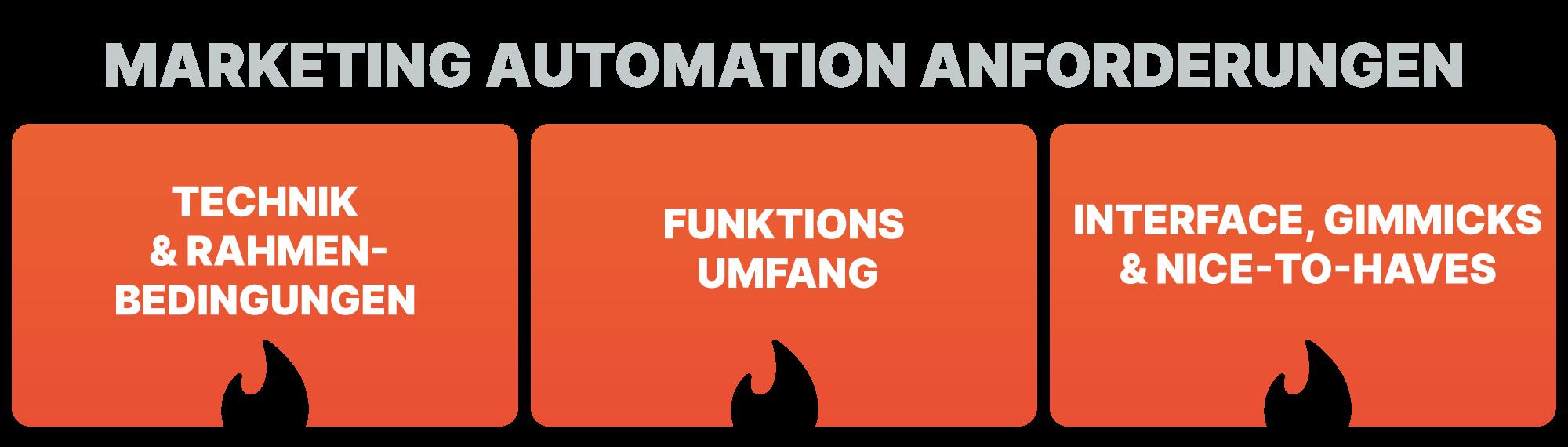 Marketing Automation Tools: 3 Anforderungen